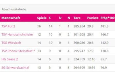 1. Frauen: Aufstieg in die Landesliga perfekt!